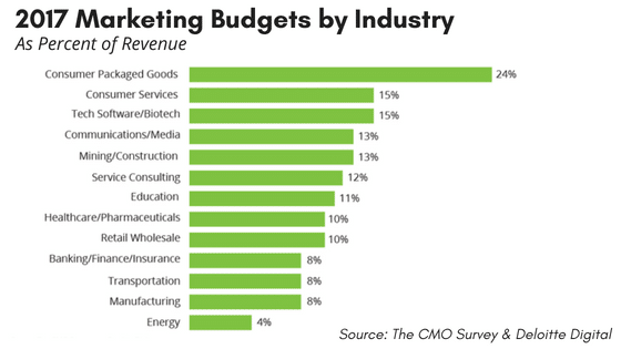 Calculating Marketing Budgets and Allocations